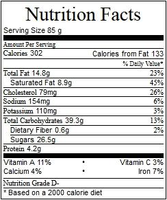 Fuente: Calorie Count